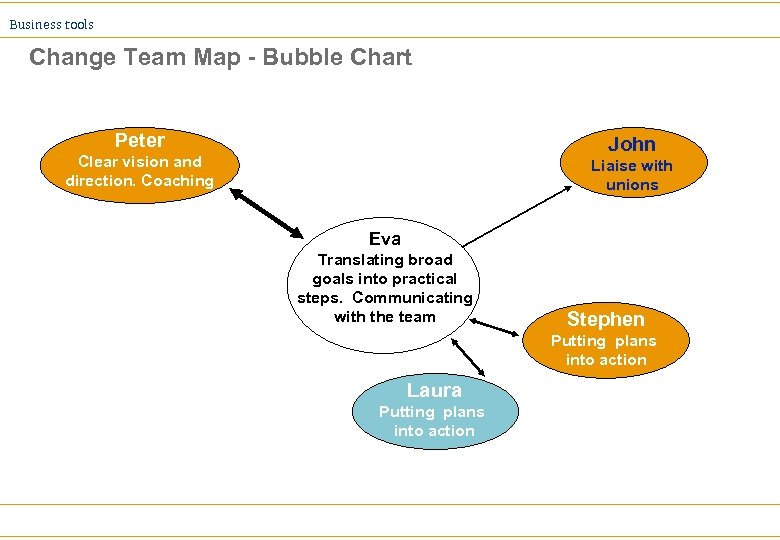 Business tools Change Team Map - Bubble Chart Peter John Clear vision and direction.