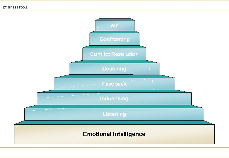 Business tools etc Confronting Conflict Resolution Coaching Feedback Influencing Listening Emotional intelligence