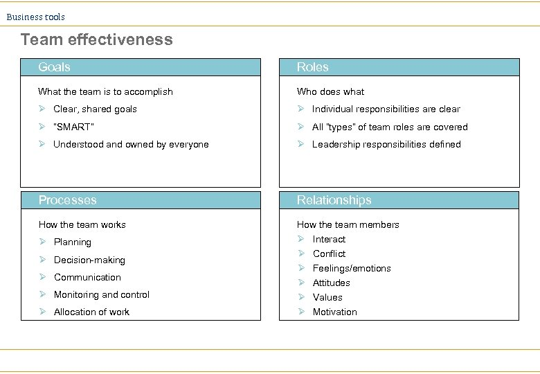 Business tools Team effectiveness Goals Roles What the team is to accomplish Who does
