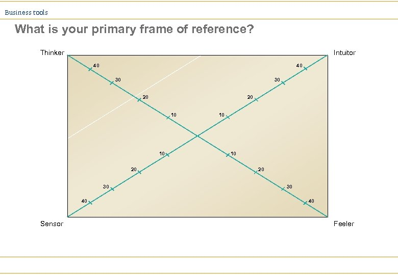 Business tools What is your primary frame of reference? Thinker Intuitor 40 40 30