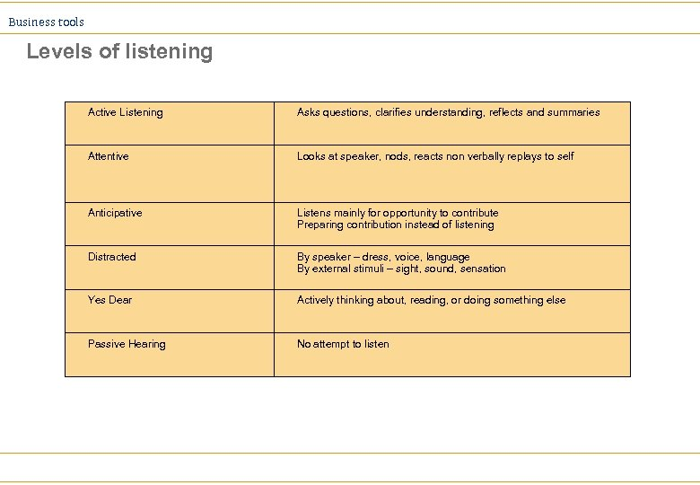 Business tools Levels of listening Active Listening Asks questions, clarifies understanding, reflects and summaries