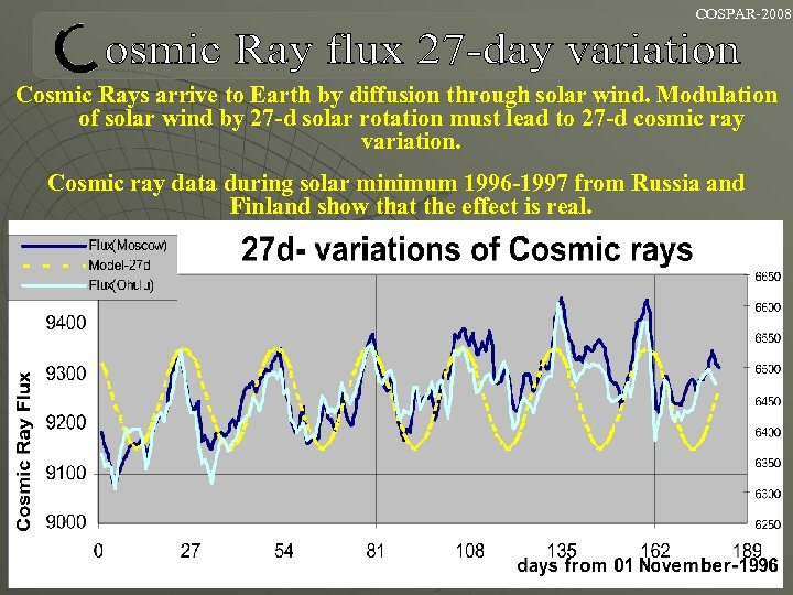 COSPAR-2008 Cosmic Rays arrive to Earth by diffusion through solar wind. Modulation of solar