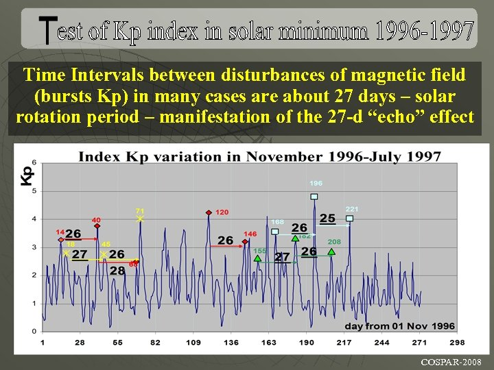 Time Intervals between disturbances of magnetic field (bursts Kp) in many cases are about