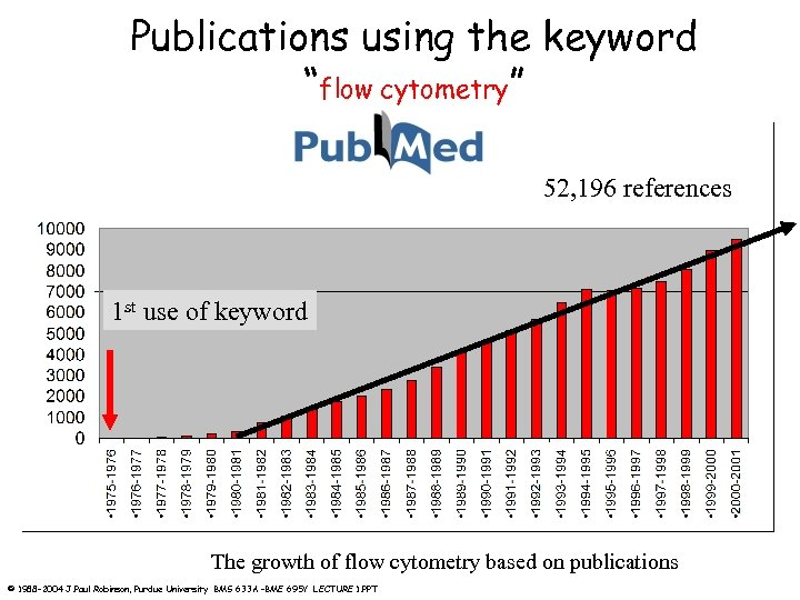 """Publications using the keyword """"flow cytometry"""" 52, 196 references 1 st use of keyword"""