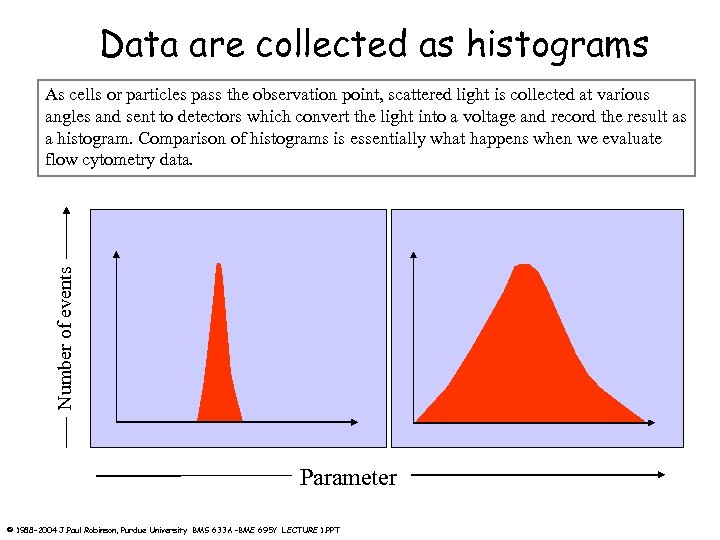 Data are collected as histograms Number of events As cells or particles pass the