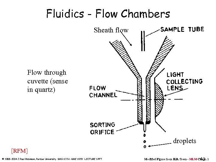 Fluidics - Flow Chambers Sheath flow Flow through cuvette (sense in quartz) droplets [RFM]