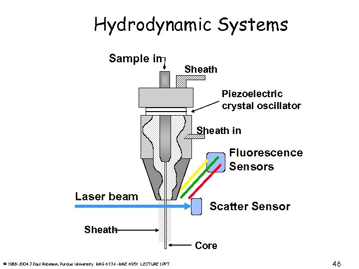 Hydrodynamic Systems Sample in Sheath Piezoelectric crystal oscillator Sheath in Fluorescence Sensors Laser beam