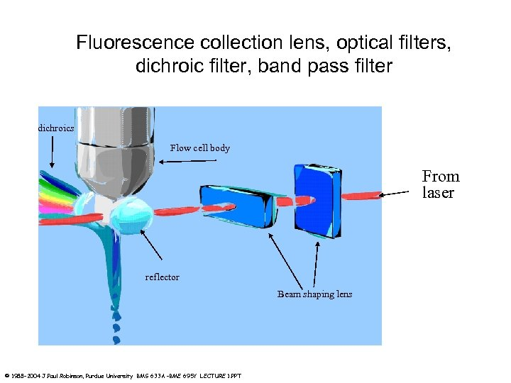 Fluorescence collection lens, optical filters, dichroic filter, band pass filter dichroics Flow cell body