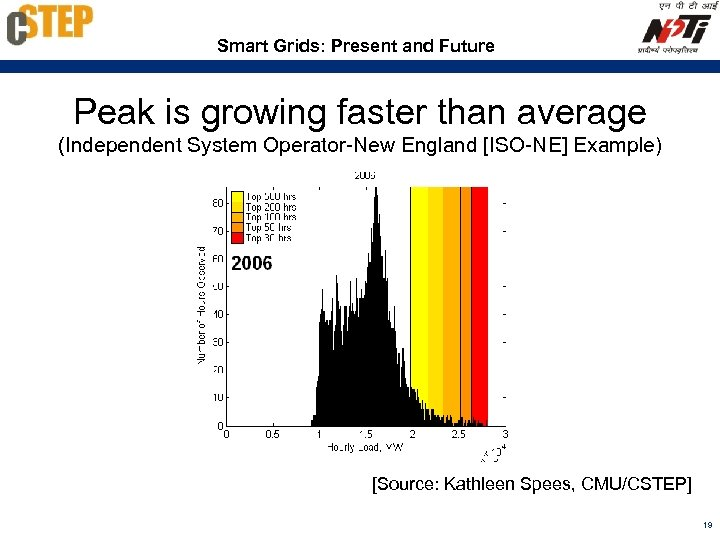 Smart Grids: Present and Future Peak is growing faster than average (Independent System Operator-New