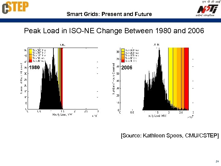 Smart Grids: Present and Future Peak Load in ISO-NE Change Between 1980 and 2006