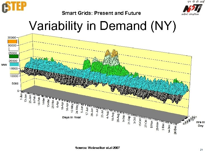 Smart Grids: Present and Future Variability in Demand (NY) Source: Walawalkar et. al 2007