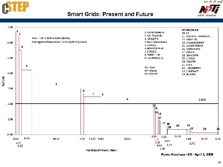 Smart Grids: Present and Future 24