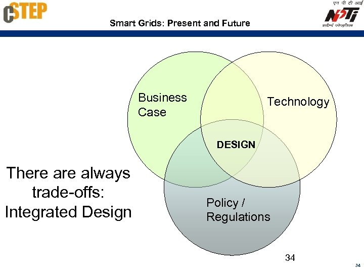 Smart Grids: Present and Future Business Case Technology DESIGN There always trade-offs: Integrated Design