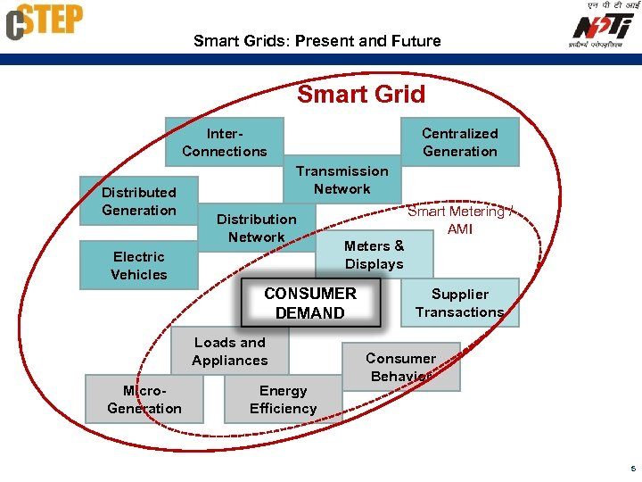Smart Grids: Present and Future Smart Grid Inter. Connections Distributed Generation Centralized Generation Transmission