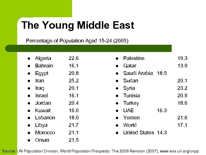 The Young Middle East Percentage of Population Aged 15 -24 (2005) l l l