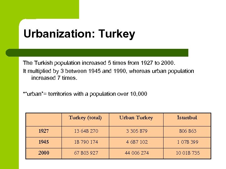 Urbanization: Turkey The Turkish population increased 5 times from 1927 to 2000. It multiplied