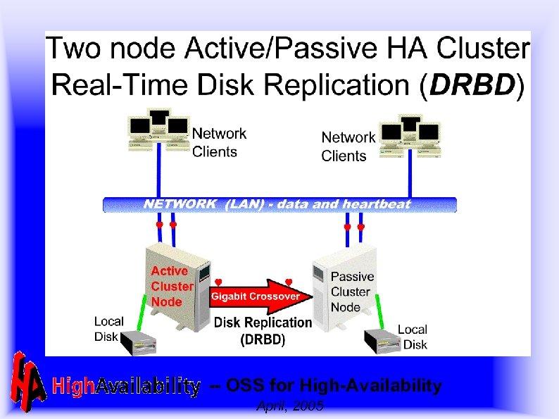 -- OSS for High-Availability April, 2005