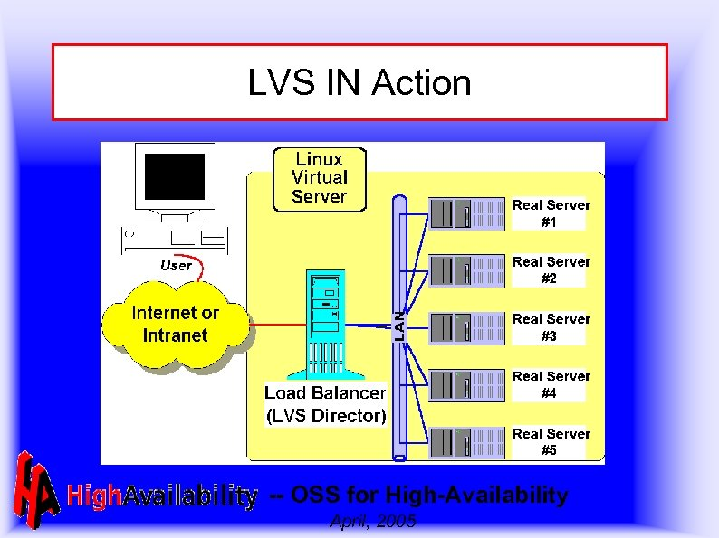 LVS IN Action -- OSS for High-Availability April, 2005