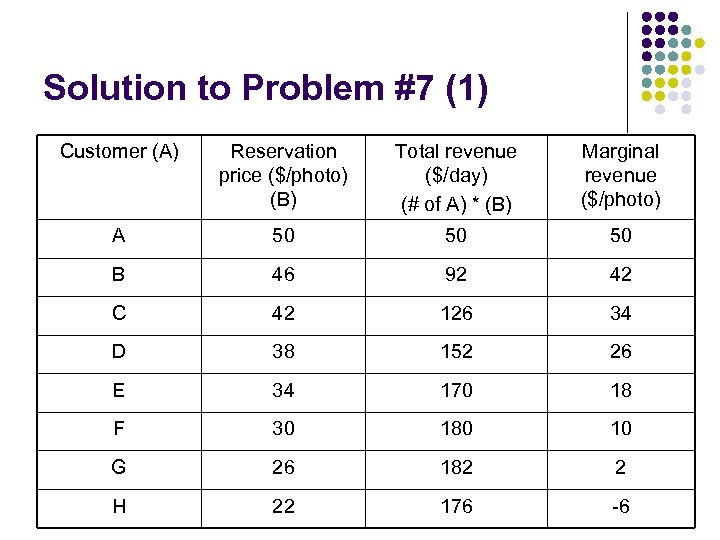 Solution to Problem #7 (1) Customer (A) Reservation price ($/photo) (B) Total revenue ($/day)