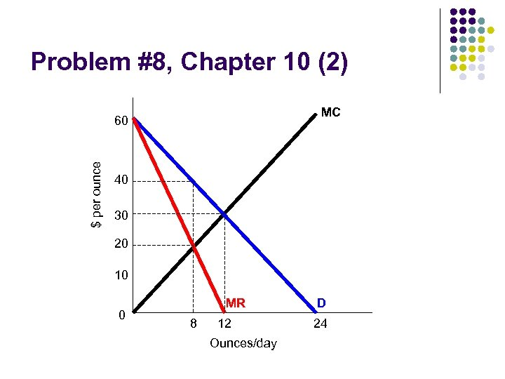 Problem #8, Chapter 10 (2) MC $ per ounce 60 40 30 20 10