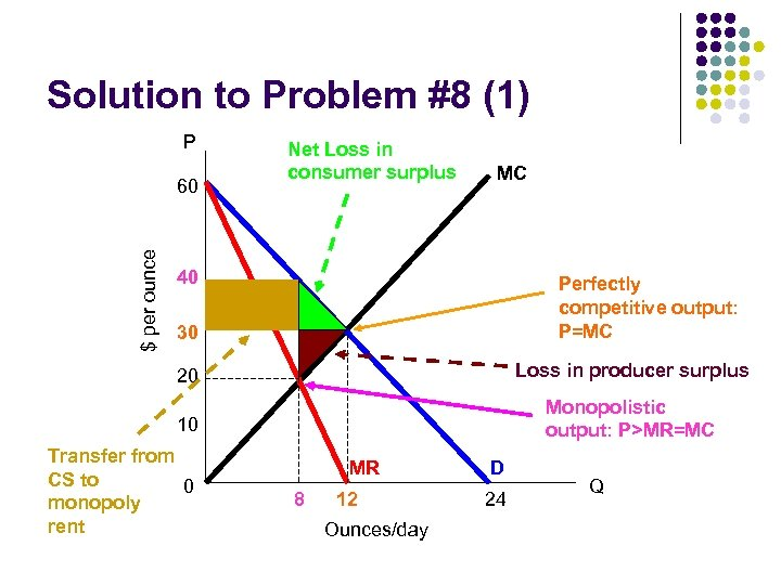 Solution to Problem #8 (1) P $ per ounce 60 Net Loss in consumer