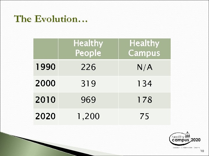 The Evolution… Healthy People Healthy Campus 1990 226 N/A 2000 319 134 2010 969
