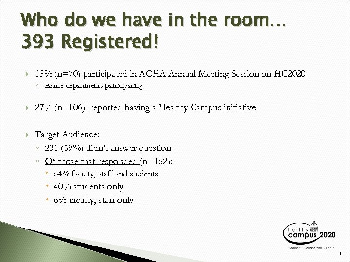 Who do we have in the room… 393 Registered! 18% (n=70) participated in ACHA