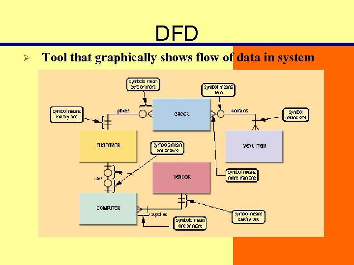 DFD Ø Tool that graphically shows flow of data in system