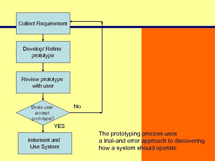 Collect Requirement Develop/ Refine prototype Review prototype with user Does user accept prototype? No