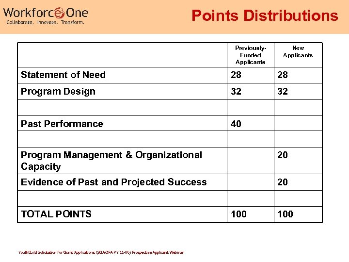 Points Distributions Previously. Funded Applicants New Applicants Statement of Need 28 28 Program Design
