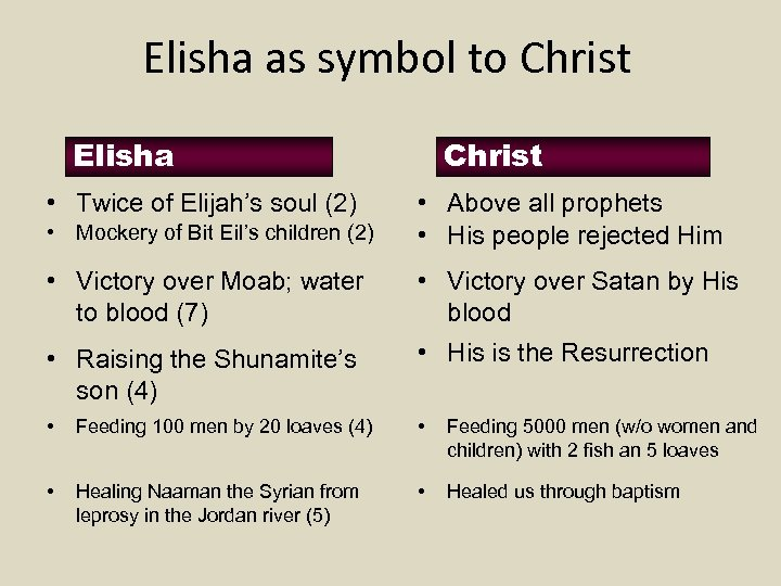 Elisha as symbol to Christ Elisha • Twice of Elijah's soul (2) Christ •
