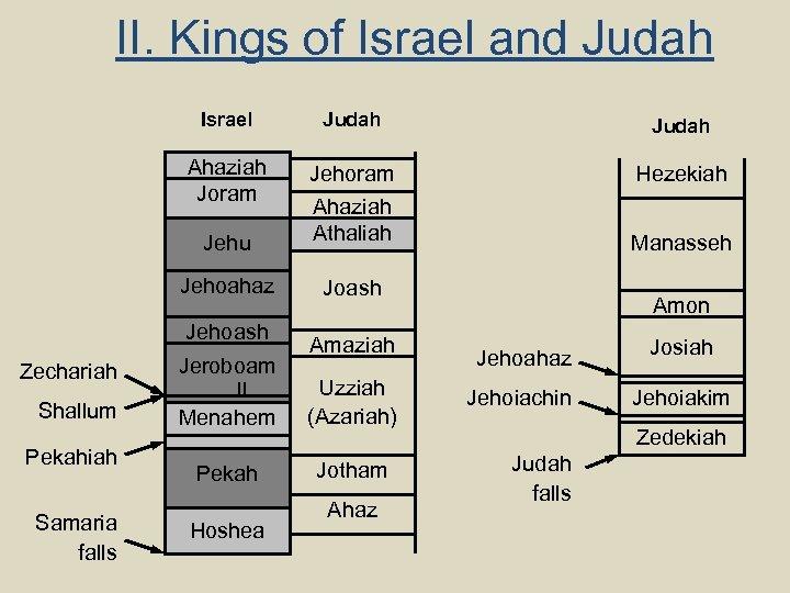 II. Kings of Israel and Judah Israel Judah Ahaziah Joram Hezekiah Jehu Jehoram Ahaziah
