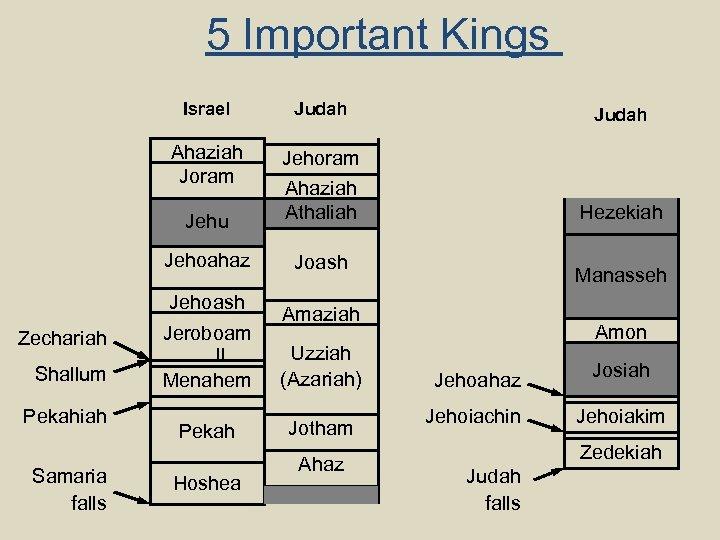 5 Important Kings Israel Judah Ahaziah Joram Jehu Jehoram Ahaziah Athaliah Hezekiah Jehoahaz Joash