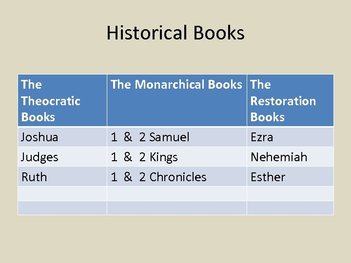 Historical Books Theocratic Books Joshua Judges Ruth The Monarchical Books The Restoration Books 1