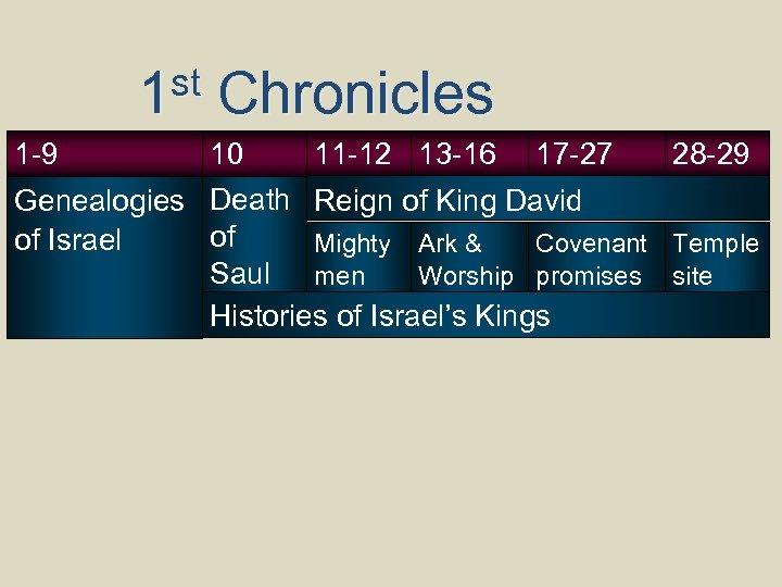 st 1 Chronicles 11 -12 13 -16 17 -27 28 -29 10 Genealogies Death