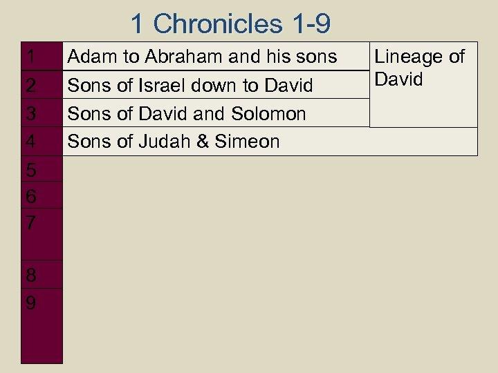1 Chronicles 1 -9 1 2 3 4 5 6 7 8 9 Adam