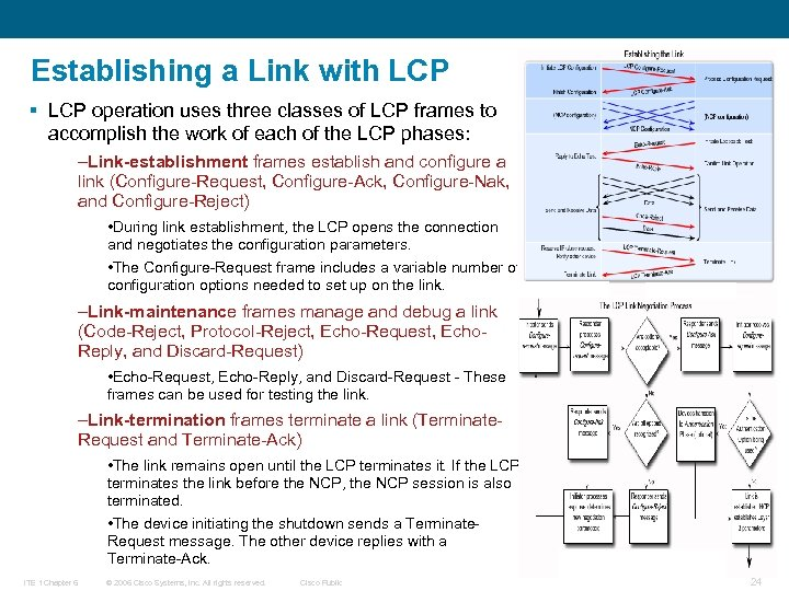 Establishing a Link with LCP § LCP operation uses three classes of LCP frames