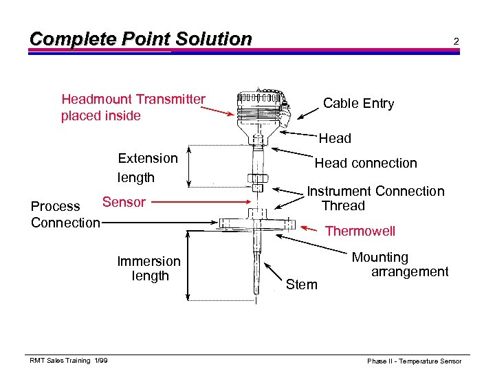 Complete Point Solution 2 Headmount Transmitter placed inside Cable Entry Head Extension length Sensor