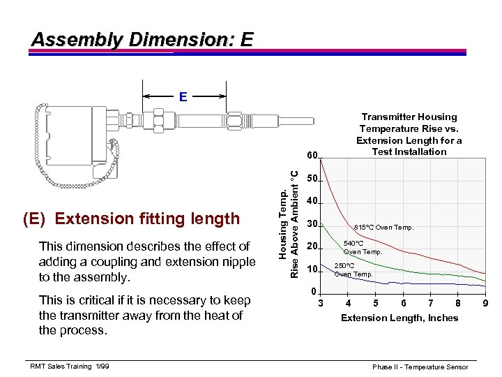 Assembly Dimension: E E Transmitter Housing Temperature Rise vs. Extension Length for a Test
