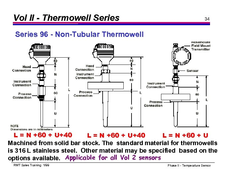 Vol II - Thermowell Series 34 Series 96 - Non-Tubular Thermowell L = N