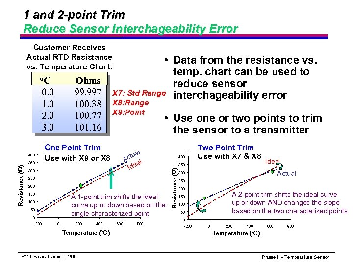 1 and 2 -point Trim Reduce Sensor Interchageability Error Customer Receives Actual RTD Resistance