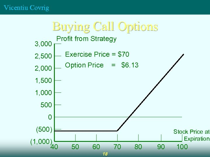 Vicentiu Covrig Buying Call Options 3, 000 Profit from Strategy 2, 500 Exercise Price