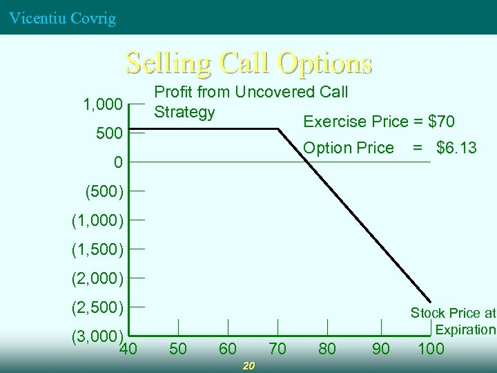 Vicentiu Covrig Selling Call Options 1, 000 500 Profit from Uncovered Call Strategy Exercise