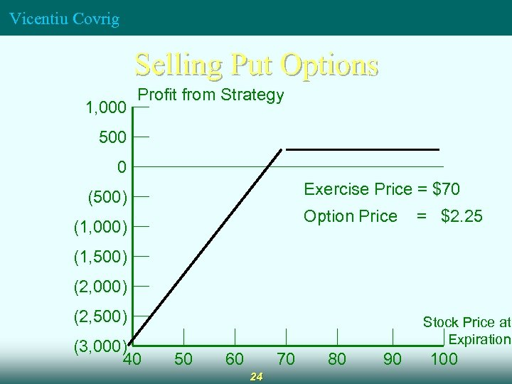 Vicentiu Covrig Selling Put Options 1, 000 Profit from Strategy 500 0 Exercise Price