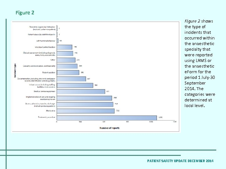 Figure 2 shows the type of incidents that occurred within the anaesthetic specialty that