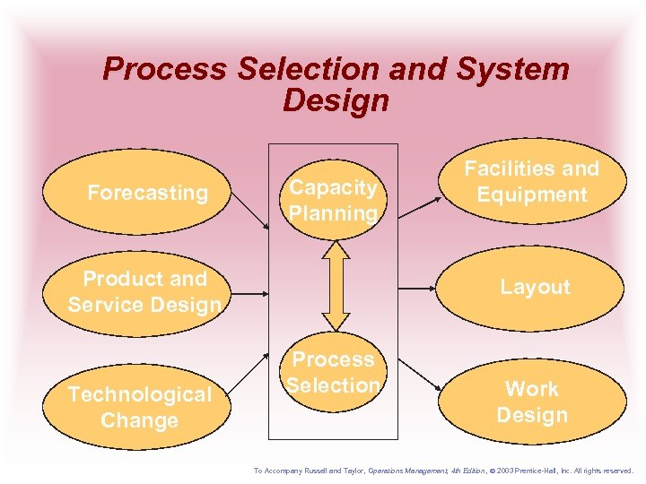 Process Selection and System Design Forecasting Capacity Planning Product and Service Design Technological Change