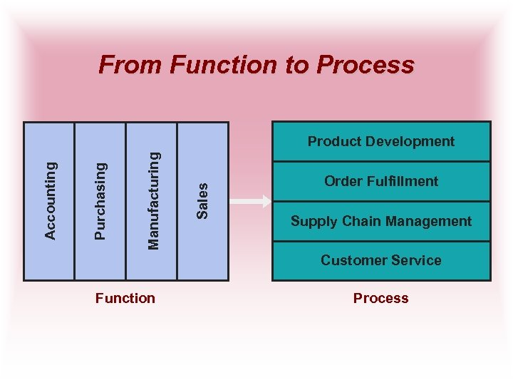 From Function to Process Sales Manufacturing Purchasing Accounting Product Development Order Fulfillment Supply Chain
