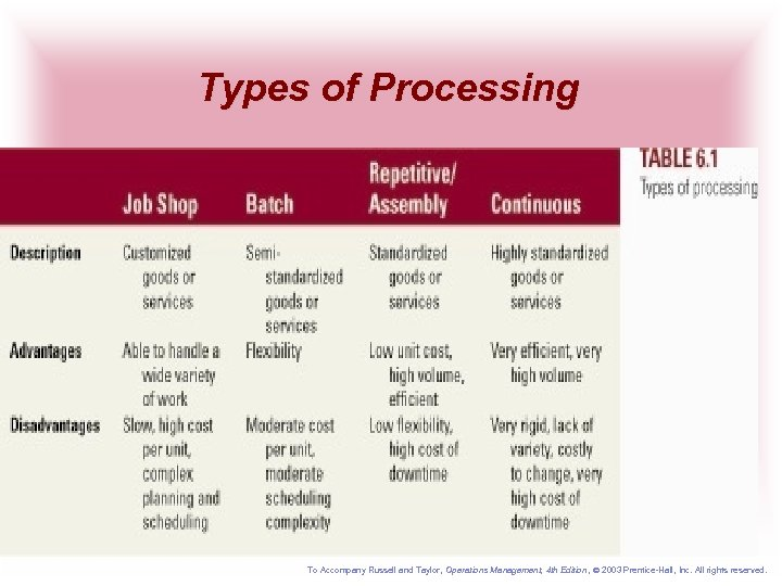 Types of Processing To Accompany Russell and Taylor, Operations Management, 4 th Edition ,