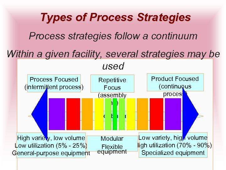 Types of Process Strategies Process strategies follow a continuum Within a given facility, several