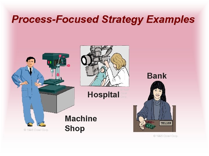 Process-Focused Strategy Examples Bank Hospital © 1995 Corel Corp. Machine Shop © 1995 Corel